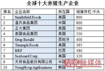 全球十大养猪生产企业.png