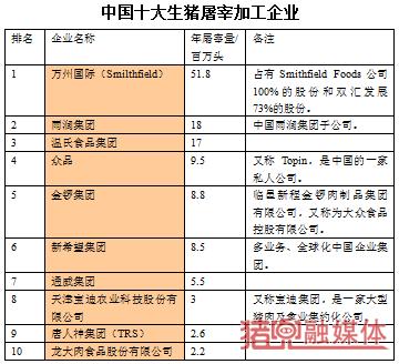 中国十大屠宰企业.png